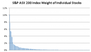 S&P ASX 200 Stock Weights